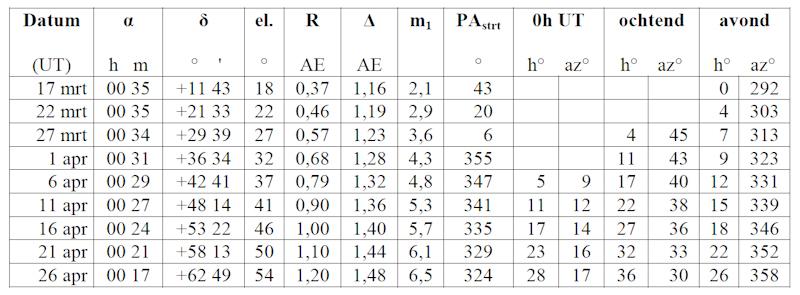 Tabel2_2011L4_17mrt